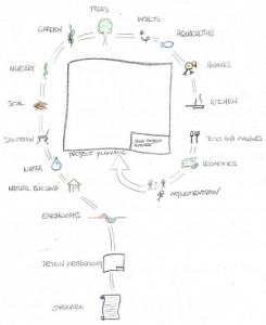 Strategies of Permaculture Design