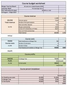 MangoTree-PDC-budget