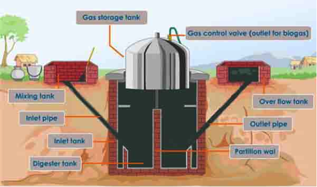 bio-gas