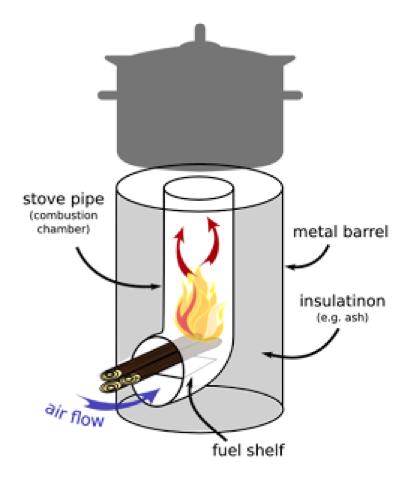 rocket-stove-design