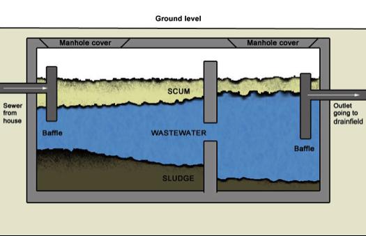 Sanitation Permaville