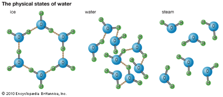 states-of-water
