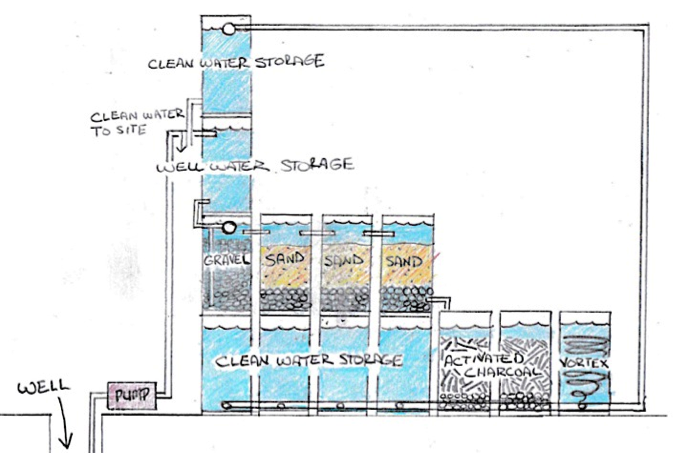 water-filter-tower-storage-unit